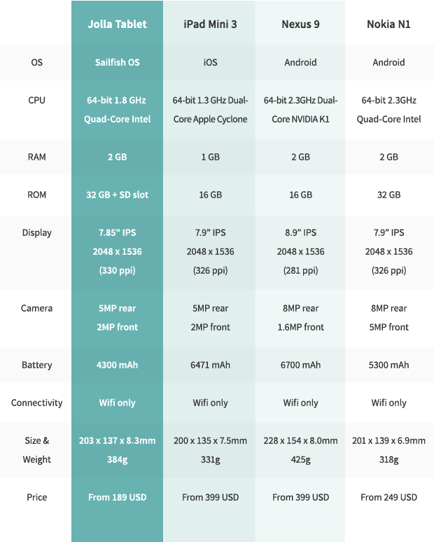 Jolla Tablet Tech Specs