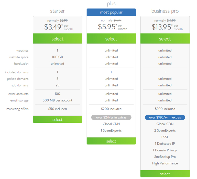 BlueHost.com shared hosting plans