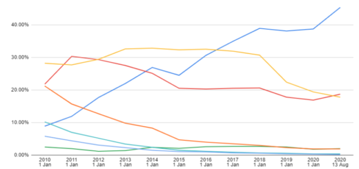 Migrating to Ubuntu LTS: six facts for CentOS users | Ubuntu